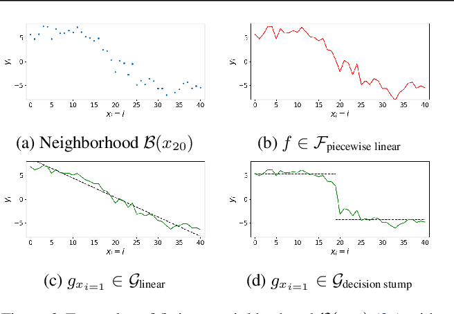 Figure 3 for Functional Transparency for Structured Data: a Game-Theoretic Approach