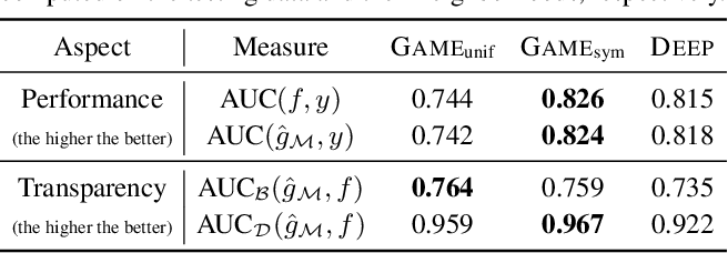 Figure 2 for Functional Transparency for Structured Data: a Game-Theoretic Approach