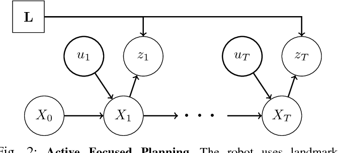 Figure 4 for Information-based Active SLAM via Topological Feature Graphs