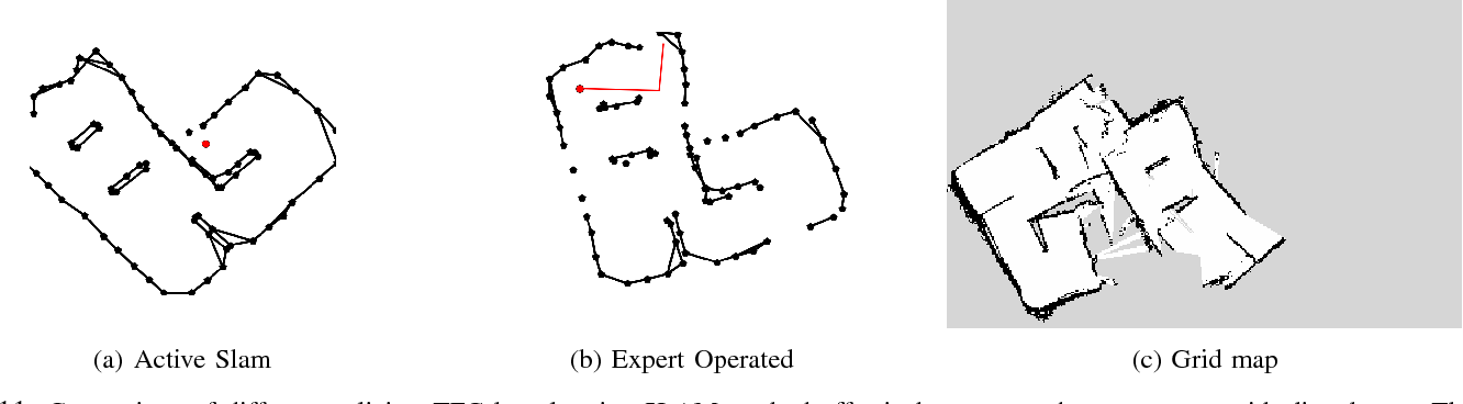 Figure 3 for Information-based Active SLAM via Topological Feature Graphs