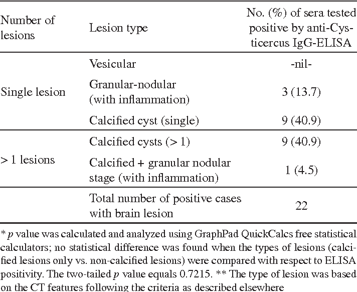 Table 4 Type or stage of the lesion in cases tested positive by anti-Cysticercus IgG-ELISA
