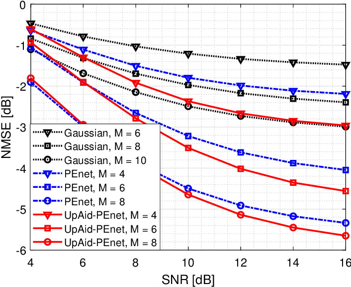 Figure 2 for CAnet: Uplink-aided Downlink Channel Acquisition in FDD Massive MIMO using Deep Learning
