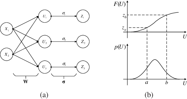 Figure 1 for Learning Structures for Deep Neural Networks