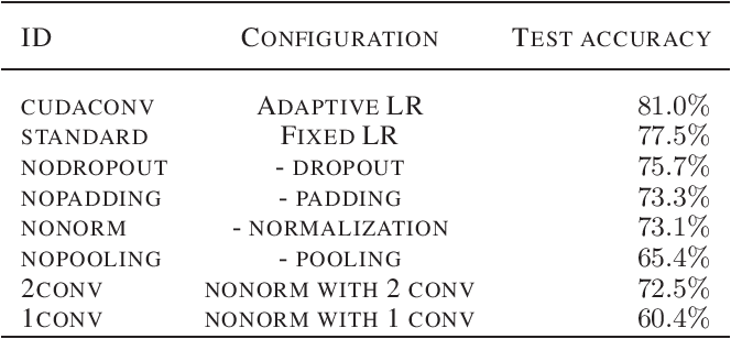 Figure 2 for Learning Structures for Deep Neural Networks