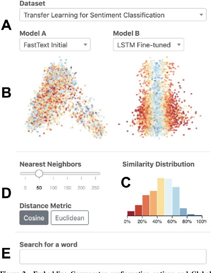 Figure 1 for Embedding Comparator: Visualizing Differences in Global Structure and Local Neighborhoods via Small Multiples