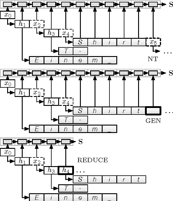 Figure 1 for Towards Neural Machine Translation with Latent Tree Attention