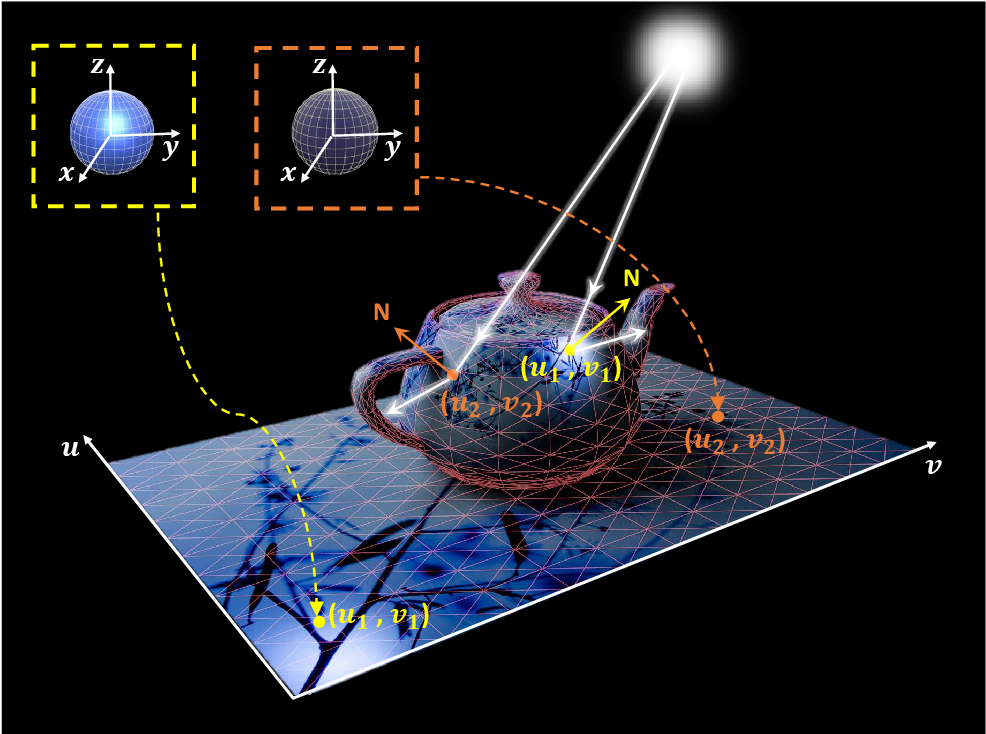Figure 3 for Deep Surface Light Fields