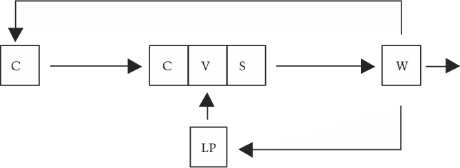 Figure 1. Simplified Production Process