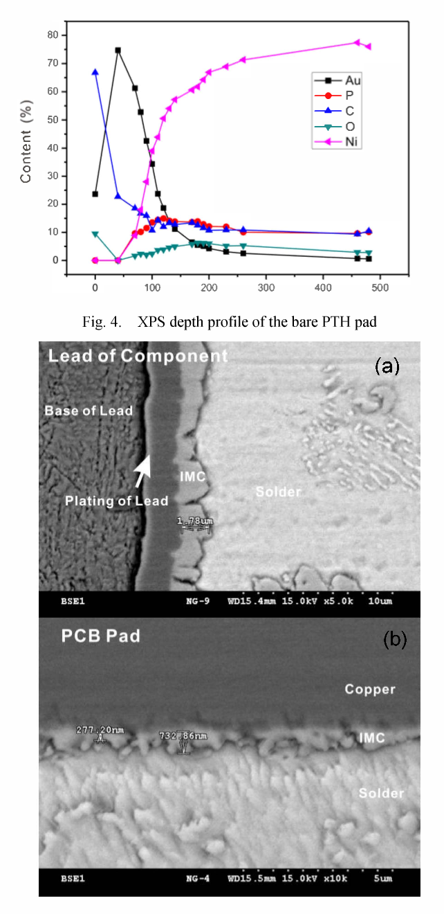Figure 4 from Failure analysis on bad wetting of ENIG surface finish