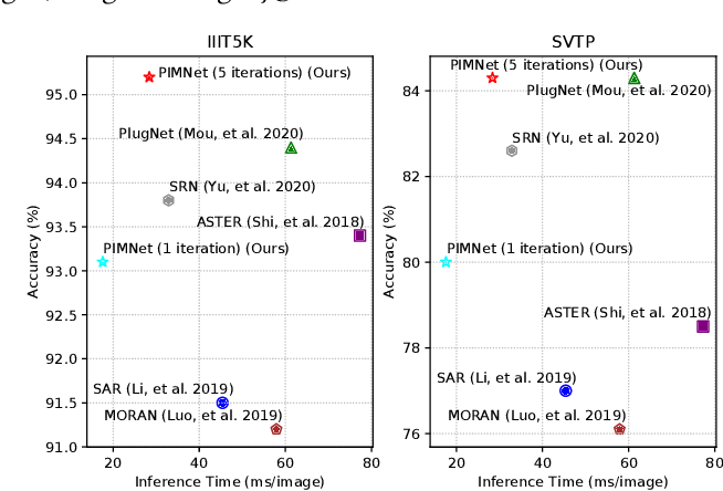 Figure 1 for PIMNet: A Parallel, Iterative and Mimicking Network for Scene Text Recognition