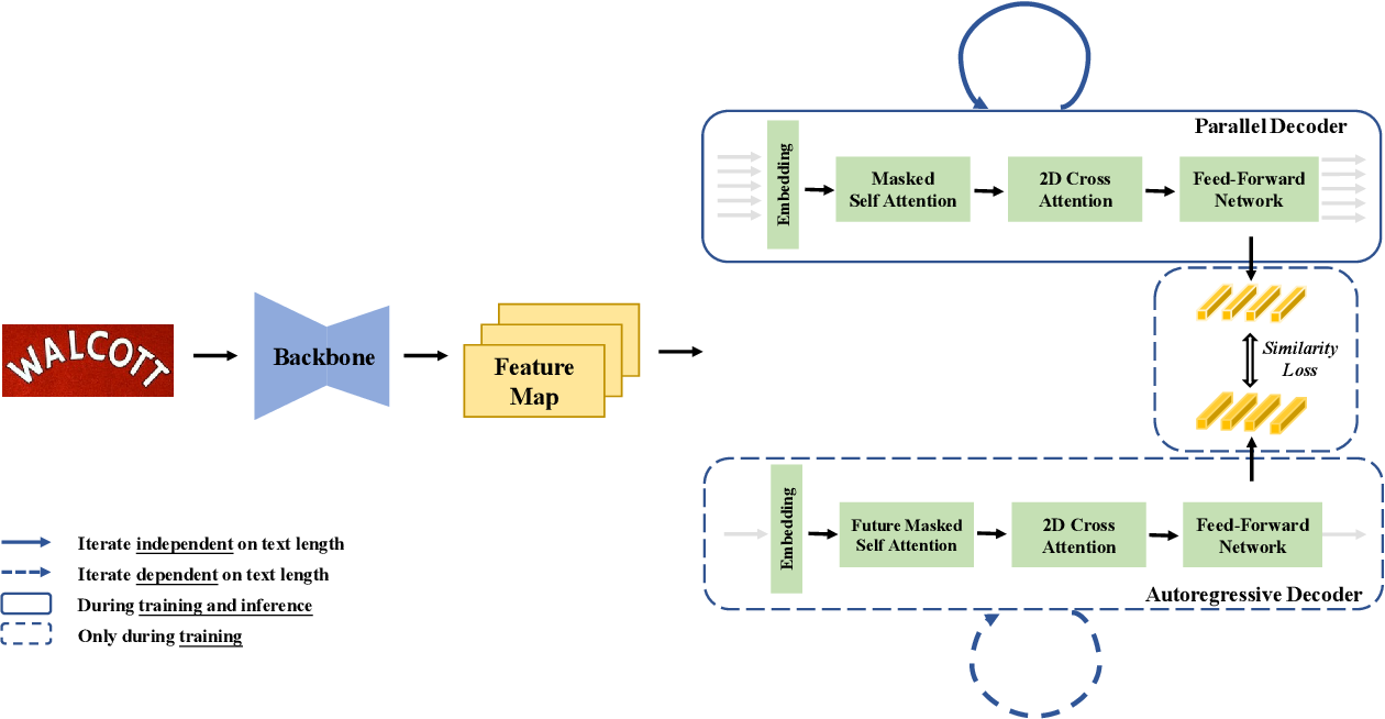 Figure 3 for PIMNet: A Parallel, Iterative and Mimicking Network for Scene Text Recognition