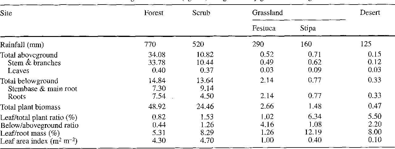 Table 2 Distribution of above- and belowground biomass (kg m -2) along an aridity gradient in Patagonia