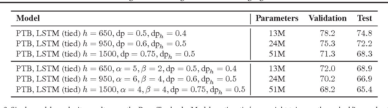 Figure 3 for Revisiting Activation Regularization for Language RNNs