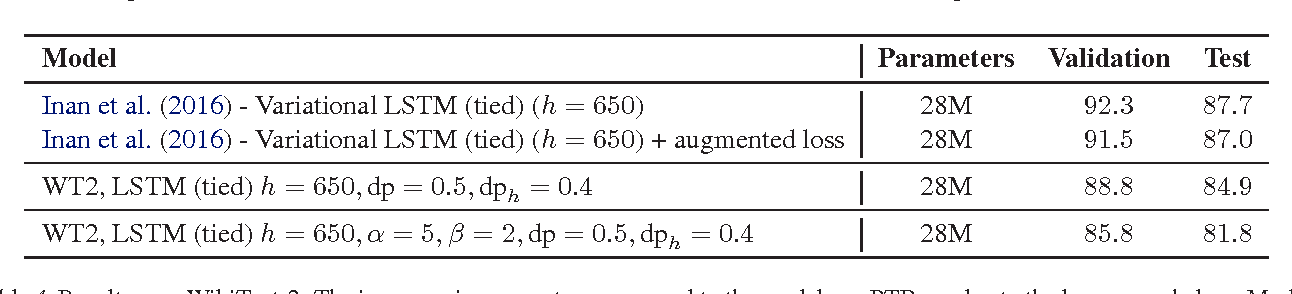 Figure 4 for Revisiting Activation Regularization for Language RNNs