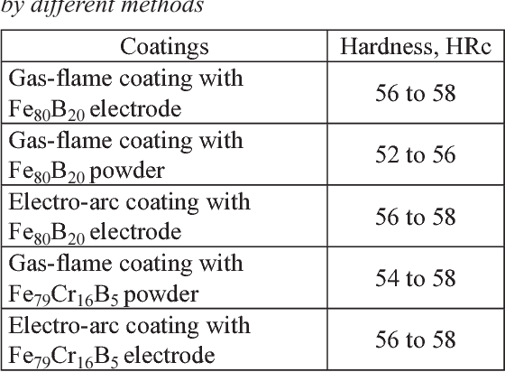 Table 2 from Polycrystalline Cubic Boron Nitride (PCBN) Tool Life