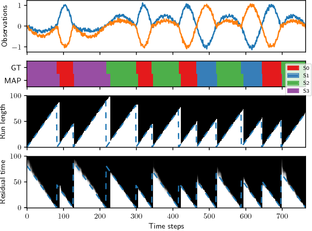 Figure 1 for Bayesian Online Detection and Prediction of Change Points