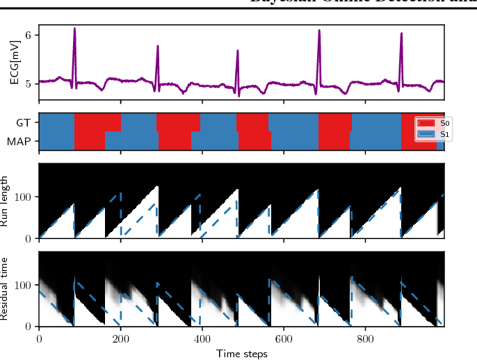 Figure 4 for Bayesian Online Detection and Prediction of Change Points