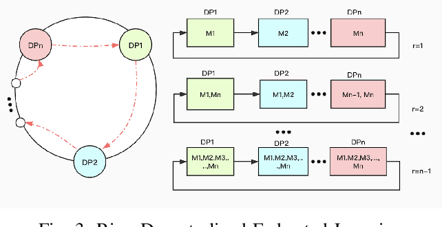 Figure 3 for Efficient Ring-topology Decentralized Federated Learning with Deep Generative Models for Industrial Artificial Intelligent