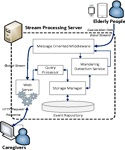 Study Wandering Pervasive Problem For >> Stream Based Wandering Monitoring System For Elderly People With