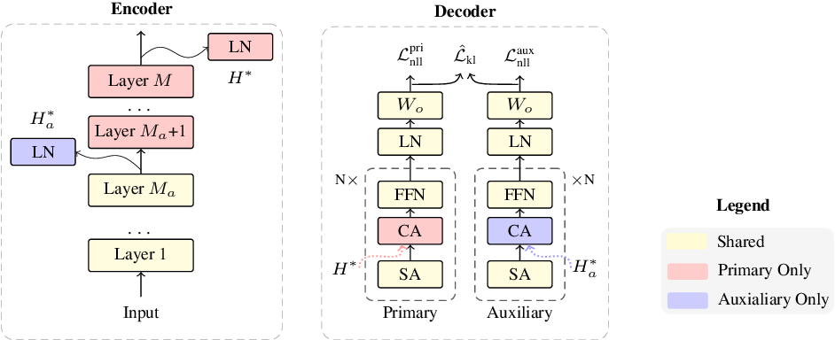 Figure 1 for Layer-Wise Multi-View Learning for Neural Machine Translation