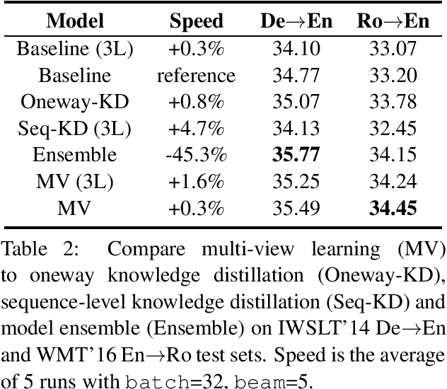 Figure 4 for Layer-Wise Multi-View Learning for Neural Machine Translation