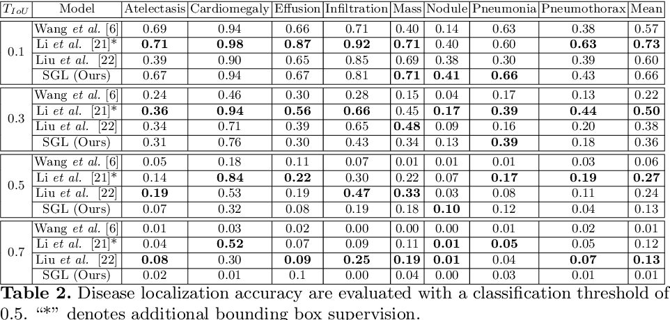 Figure 4 for Self-Guided Multiple Instance Learning for Weakly Supervised Disease Classification and Localization in Chest Radiographs