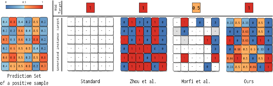 Figure 3 for Self-Guided Multiple Instance Learning for Weakly Supervised Disease Classification and Localization in Chest Radiographs