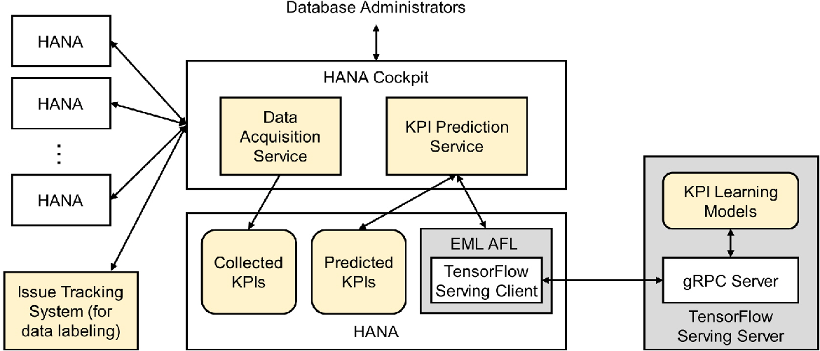 Figure 3 for Deep Learning on Key Performance Indicators for Predictive Maintenance in SAP HANA