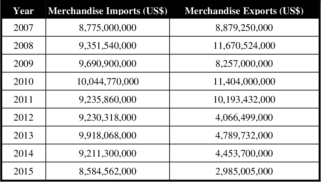 PDF] Import and Export Strategies to Sustain Business Under Economic