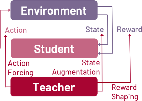 Figure 1 for Improving Reinforcement Learning with Human Assistance: An Argument for Human Subject Studies with HIPPO Gym