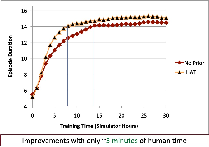 Figure 2 for Improving Reinforcement Learning with Human Assistance: An Argument for Human Subject Studies with HIPPO Gym