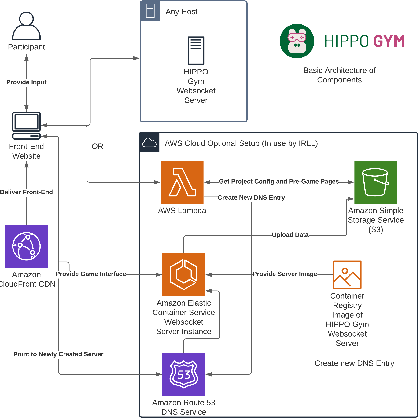 Figure 3 for Improving Reinforcement Learning with Human Assistance: An Argument for Human Subject Studies with HIPPO Gym