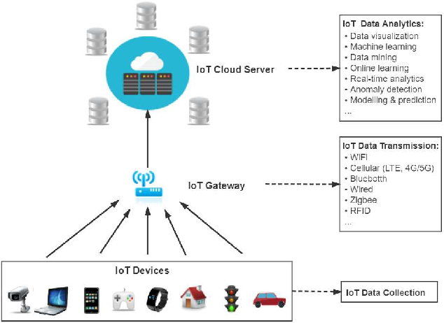 Figure 1 for A Lightweight Concept Drift Detection and Adaptation Framework for IoT Data Streams