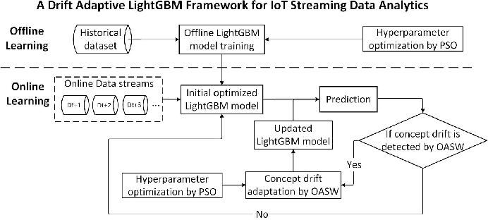 Figure 2 for A Lightweight Concept Drift Detection and Adaptation Framework for IoT Data Streams