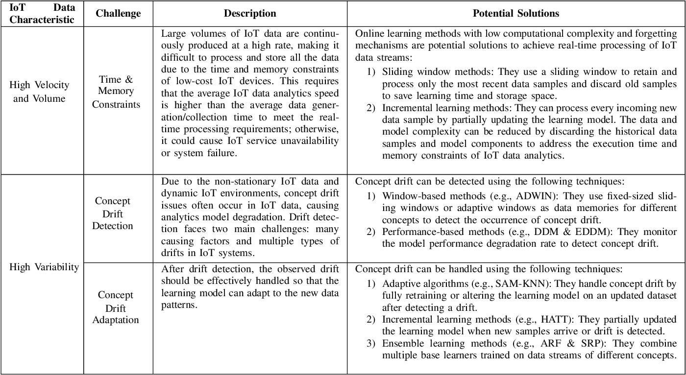 Figure 4 for A Lightweight Concept Drift Detection and Adaptation Framework for IoT Data Streams