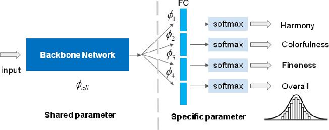 Figure 3 for Multi-Modal Aesthetic Assessment for MObile Gaming Image