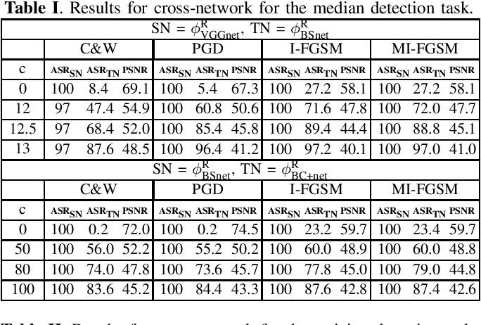 Figure 1 for Increased-confidence adversarial examples for improved transferability of Counter-Forensic attacks