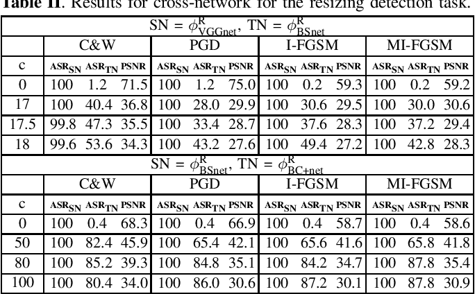 Figure 2 for Increased-confidence adversarial examples for improved transferability of Counter-Forensic attacks