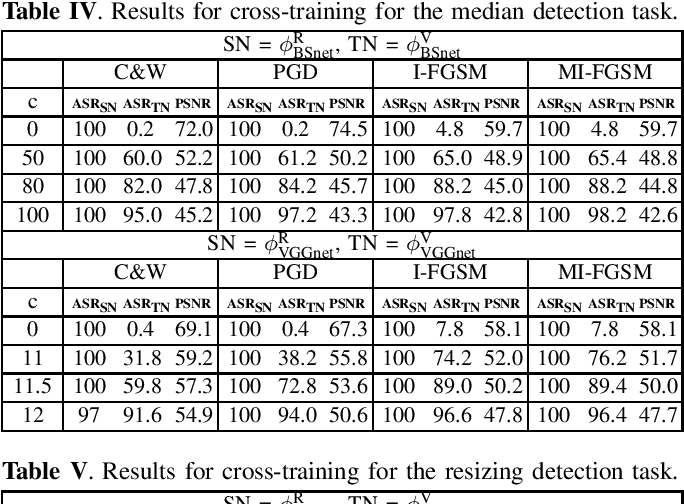 Figure 3 for Increased-confidence adversarial examples for improved transferability of Counter-Forensic attacks