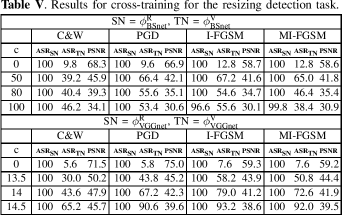 Figure 4 for Increased-confidence adversarial examples for improved transferability of Counter-Forensic attacks