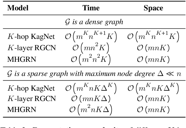 Figure 4 for Scalable Multi-Hop Relational Reasoning for Knowledge-Aware Question Answering