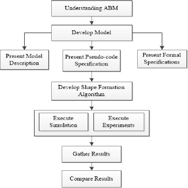 Figure 2 for Towards Self-organized Large-Scale Shape Formation: A Cognitive Agent-Based Computing Approach