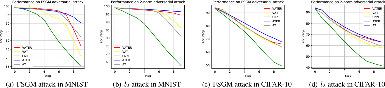 Figure 4 for On Model Robustness Against Adversarial Examples