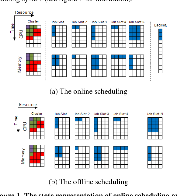 Figure 1 for A New Approach for Resource Scheduling with Deep Reinforcement Learning