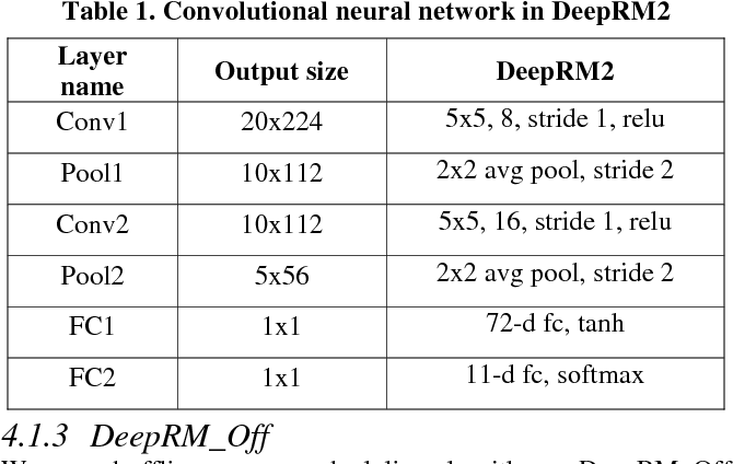 Figure 2 for A New Approach for Resource Scheduling with Deep Reinforcement Learning