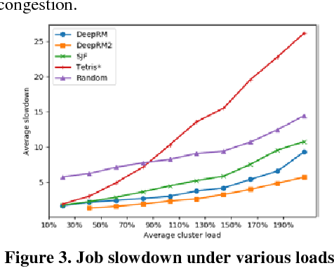 Figure 4 for A New Approach for Resource Scheduling with Deep Reinforcement Learning