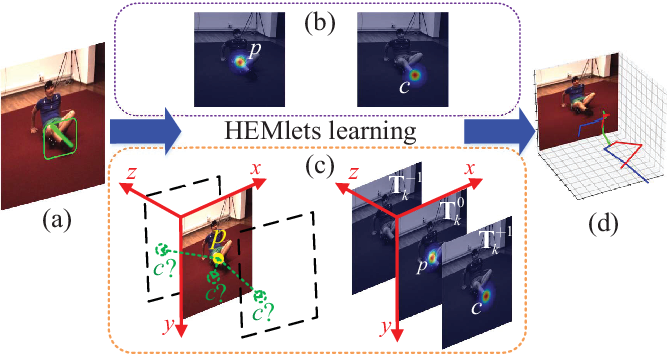 Figure 1 for HEMlets PoSh: Learning Part-Centric Heatmap Triplets for 3D Human Pose and Shape Estimation