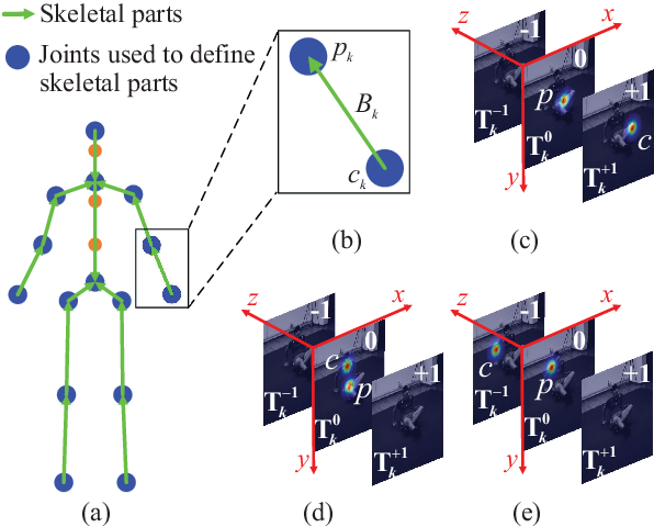 Figure 3 for HEMlets PoSh: Learning Part-Centric Heatmap Triplets for 3D Human Pose and Shape Estimation