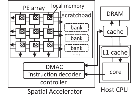 Figure 1 for HASCO: Towards Agile HArdware and Software CO-design for Tensor Computation