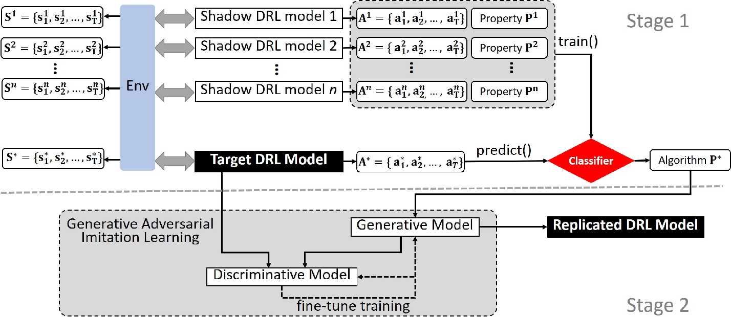 Figure 1 for Stealing Deep Reinforcement Learning Models for Fun and Profit